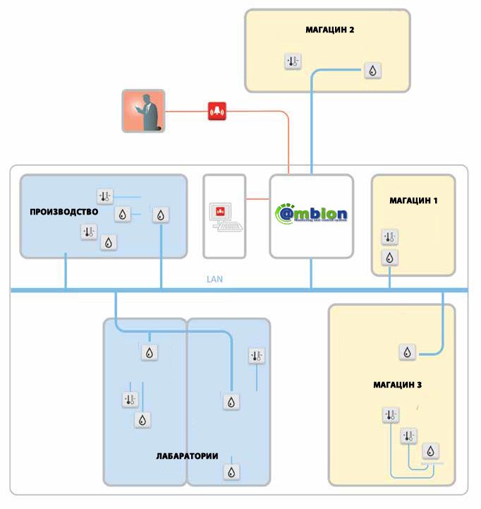 Централизиран систем за мониторинг
