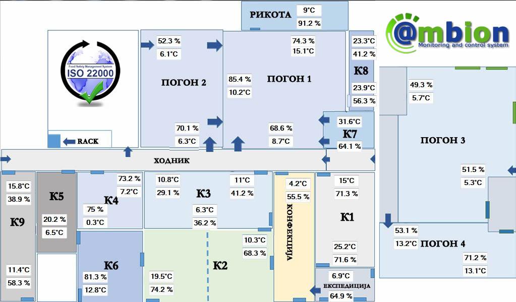 ИСО 22000 Мониторинг на температура и релативна влага